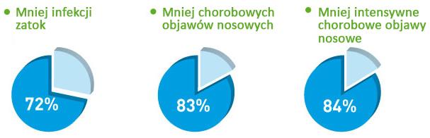 pourcentage_soulagement_PL